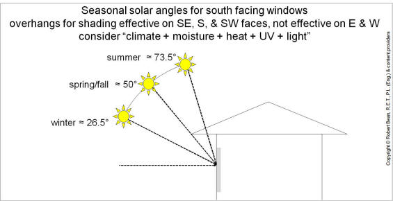 Building Orientation Energy Efficiency Thermal Comfort