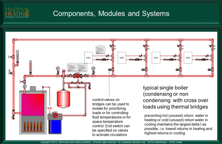 Wireless Technology  parison as well Daikin VRV Piping Diagram besides Rotary  pressor Diagram likewise 2007 Toyota RAV4 Exhaust System Parts additionally Residential HVAC Duct System. on hvac components diagram