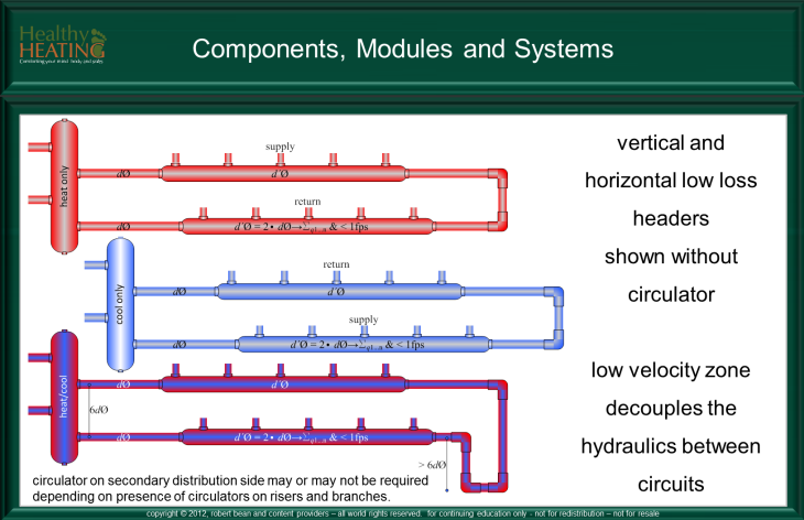 Hydronic Components, modules and systems