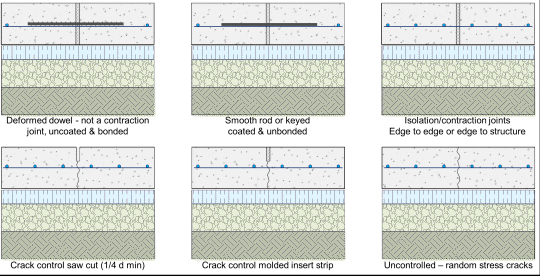 Radiant Heating Concrete Codes And Standards