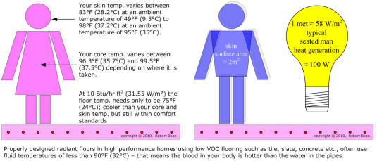 Mean Radiant Temperature Indoor Environmental Quality