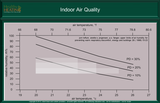 Superior Relationship Between Temperature, Humidity And Satisfaction. Slide From Our  Course On Indoor Air Quality, See Master Program