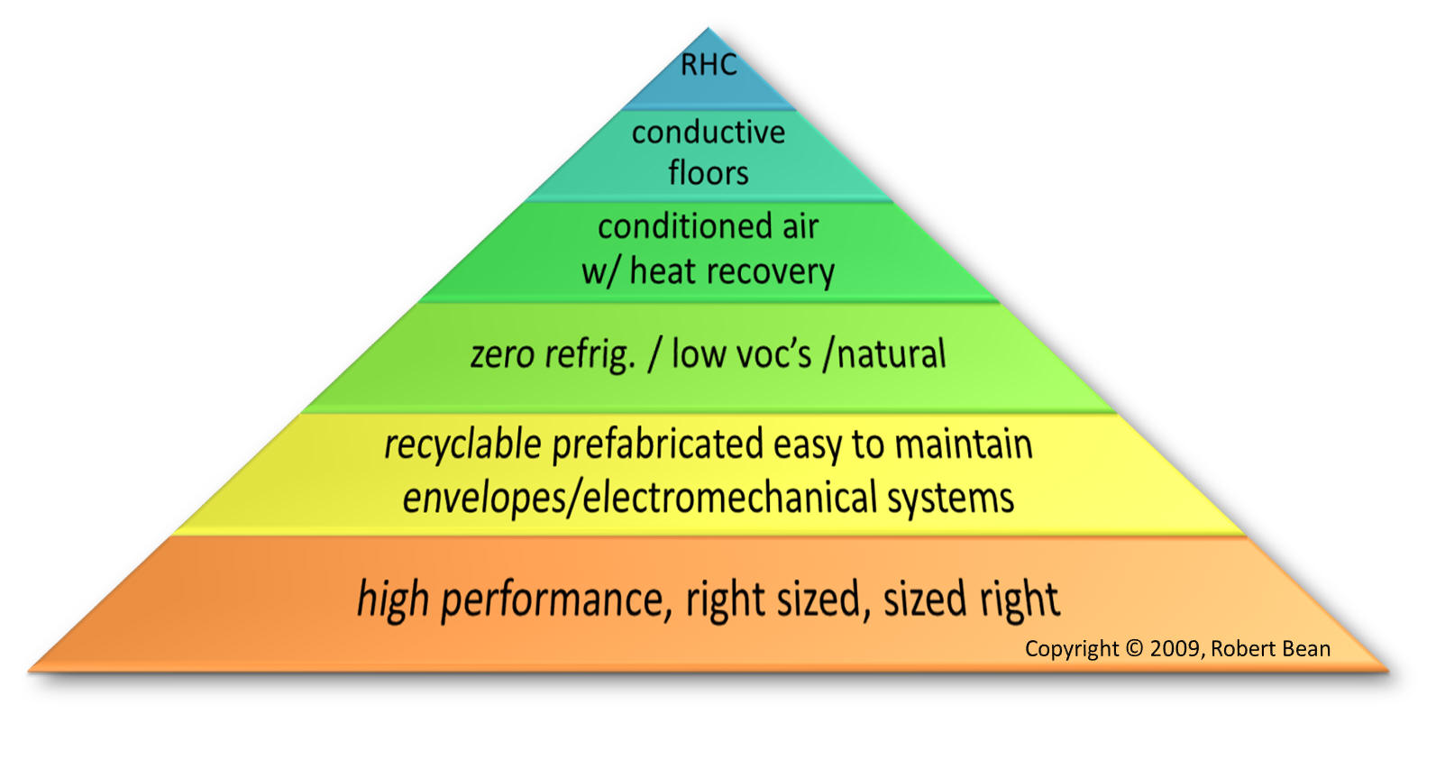 These are just a few items discussed at www.healthyheating.com #C69405