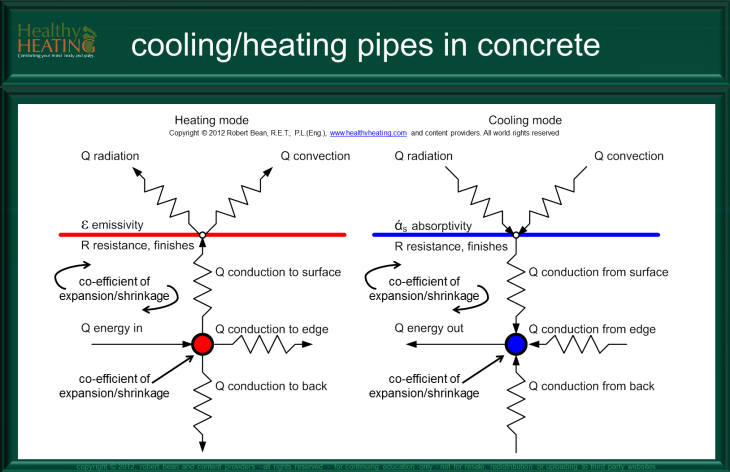 Embedded Pipes in Concrete :: Radiant Cooling and Heating
