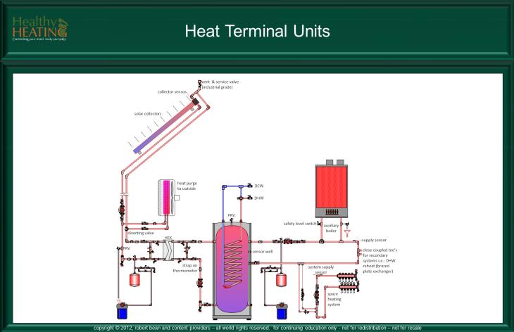 Air Terminal Units : Heat terminal units hvac system types