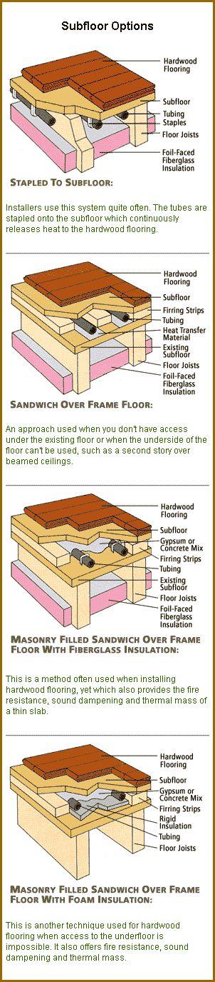 Residential Heating Design Healthy Heating In Floor Heating