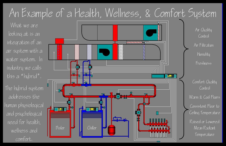 Residential Heating Design | Healthy Heating | In-floor Heating ...