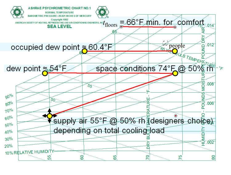 Charming Radiant Cooling Calculation Psychrometrics