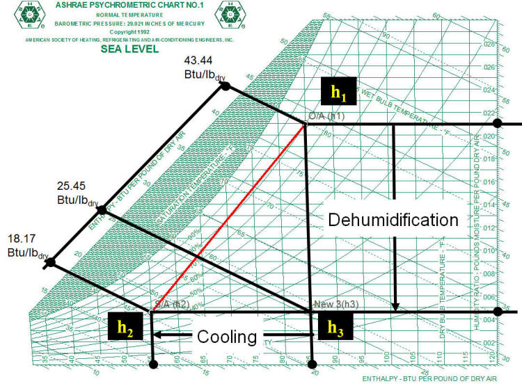 Radiant Cooling Systems :: Calculation :: Example