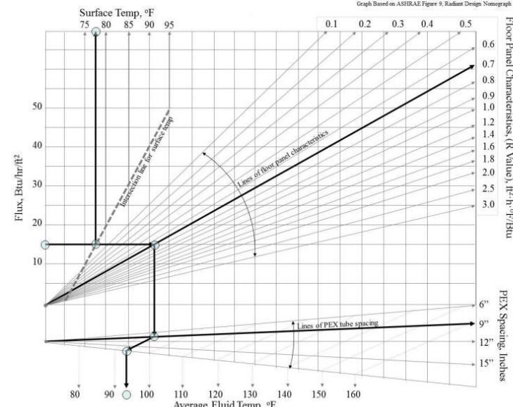 Infloor radiant design guide design graph for radiant floors for Healthy flooring guide