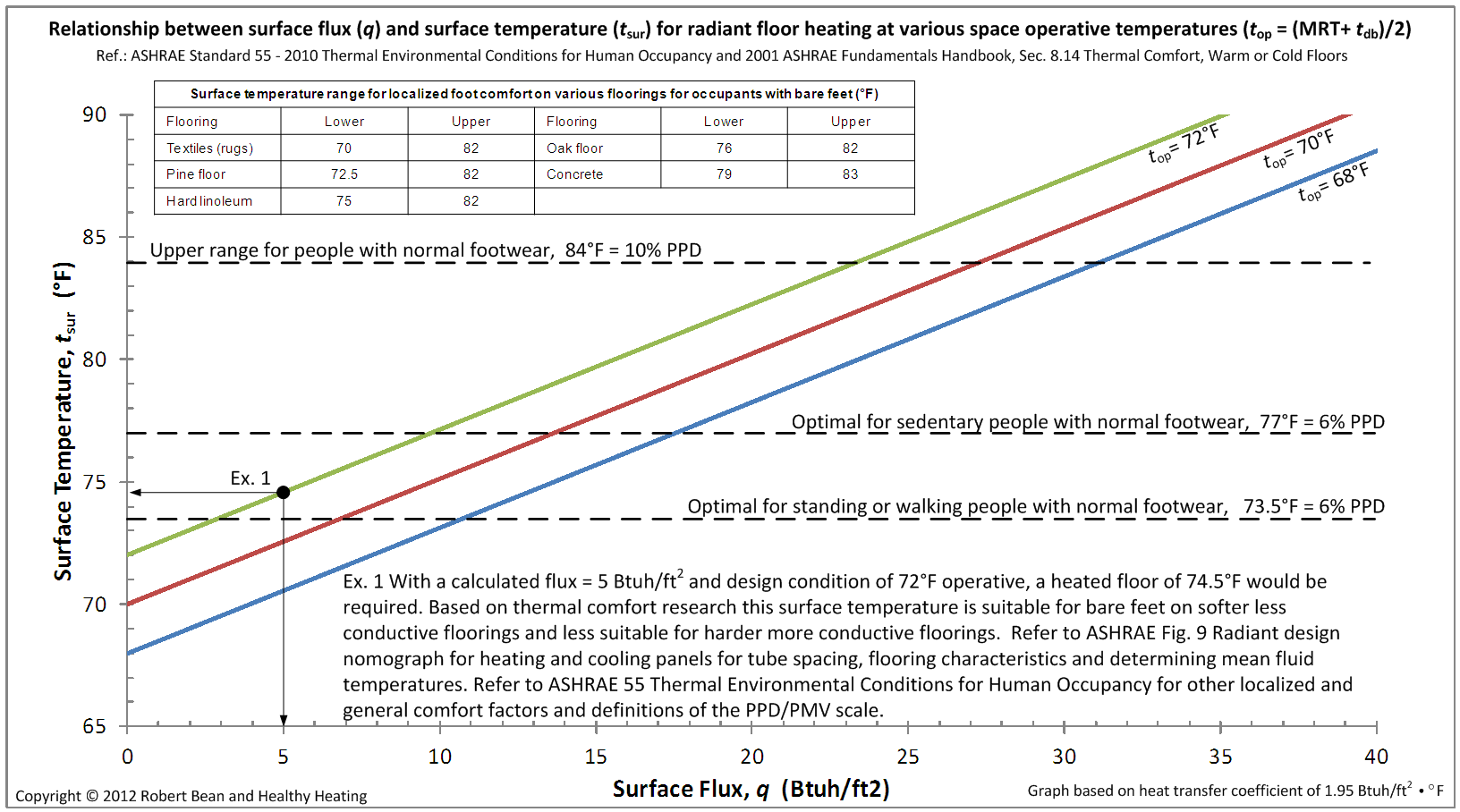 Relationship between heating flux and surface temperatures at various  operative temperatures (click image to enlarge).