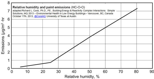 Charming Maintaining Lower Humidly Levels In The Home Reduces The Probabilities Of  Such Lung Irritants Being Released Into The Air (Corsi, 2013).