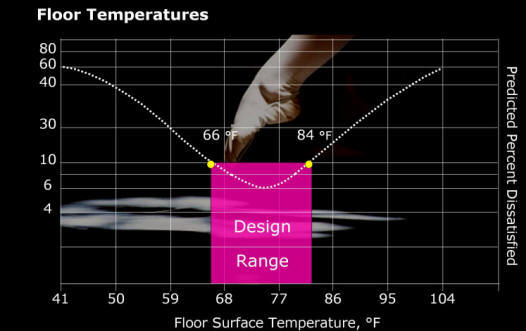 Recommended range of floor temperatures for those wearing normal footwear.