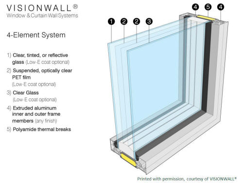 Energy efficient windows healthy heating for High performance windows