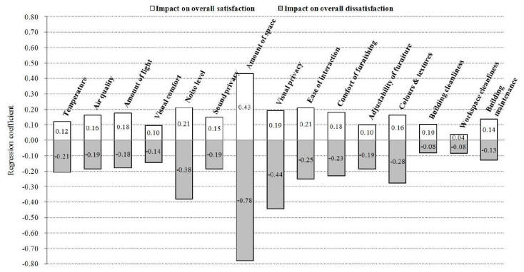 impact of IEQ factors on occupant overall workspace satisfaction