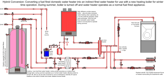 Figure 1 Hybrid system for using a typical fuel fired water heater as an indirect