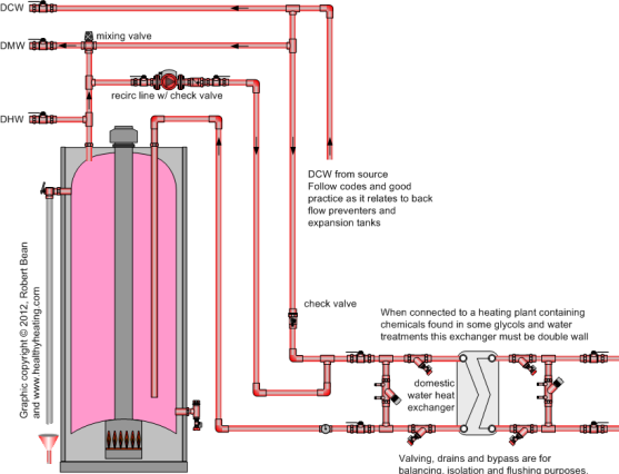 Figure 2 Hybrid water heater