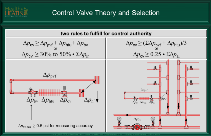 Control Valve And Balancing Theory Valve