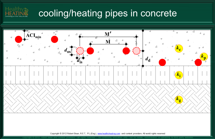 Embedded Pipes In Concrete Radiant Cooling And Heating