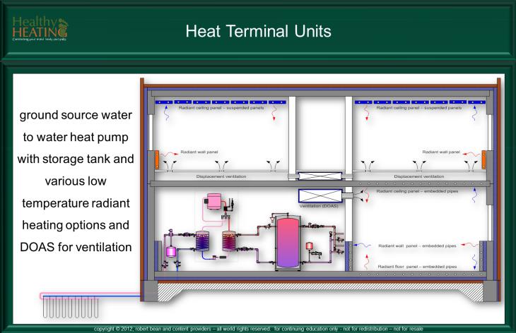 Heat Terminal Units Hvac System Types