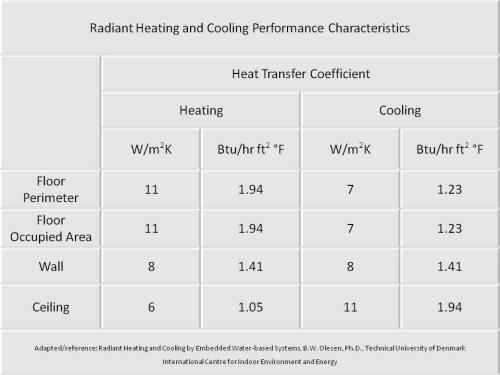 How To Design Radiant Heating And Cooling Systems Radiant